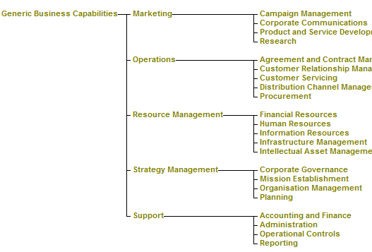 Rogers chocolates resources and capabilities